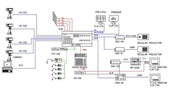精锐移动数字录播演播室系统是一款结构新颖、功能强大、操控简单、性价比高的全数字化的电视台系统,该系统通过精锐数字导播录播一体机数字化设备,完整的实现了多路音视频采集切换、导播、编码、存储,并支持网络网直播和有线闭路电视直播的全过程,使得移动数字录播演播室设备变得更加简洁、功能更加强大、携带更为方便,实现了一机多能的目标,是新闻采访、现场制作、教学录播、视频会议的重要设备。 本系统采用了现代图像处理技术、多媒体网络传输技术、广电录播技术等模块化设计,配属高质量的摄像机、录音设备等现代视听设备,可制作出广电级